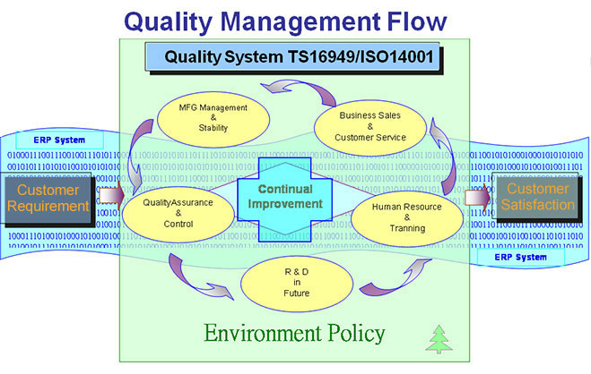 Quality System IATF16949 / ISO 14001 / ISO 13485