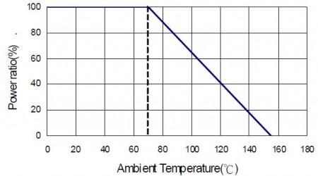 LRS1050 Derating Curve