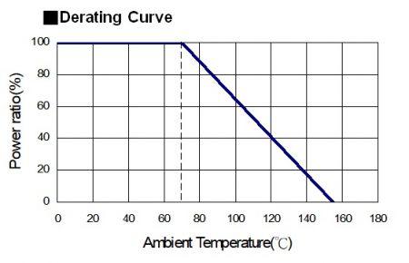 Derating-Kurve