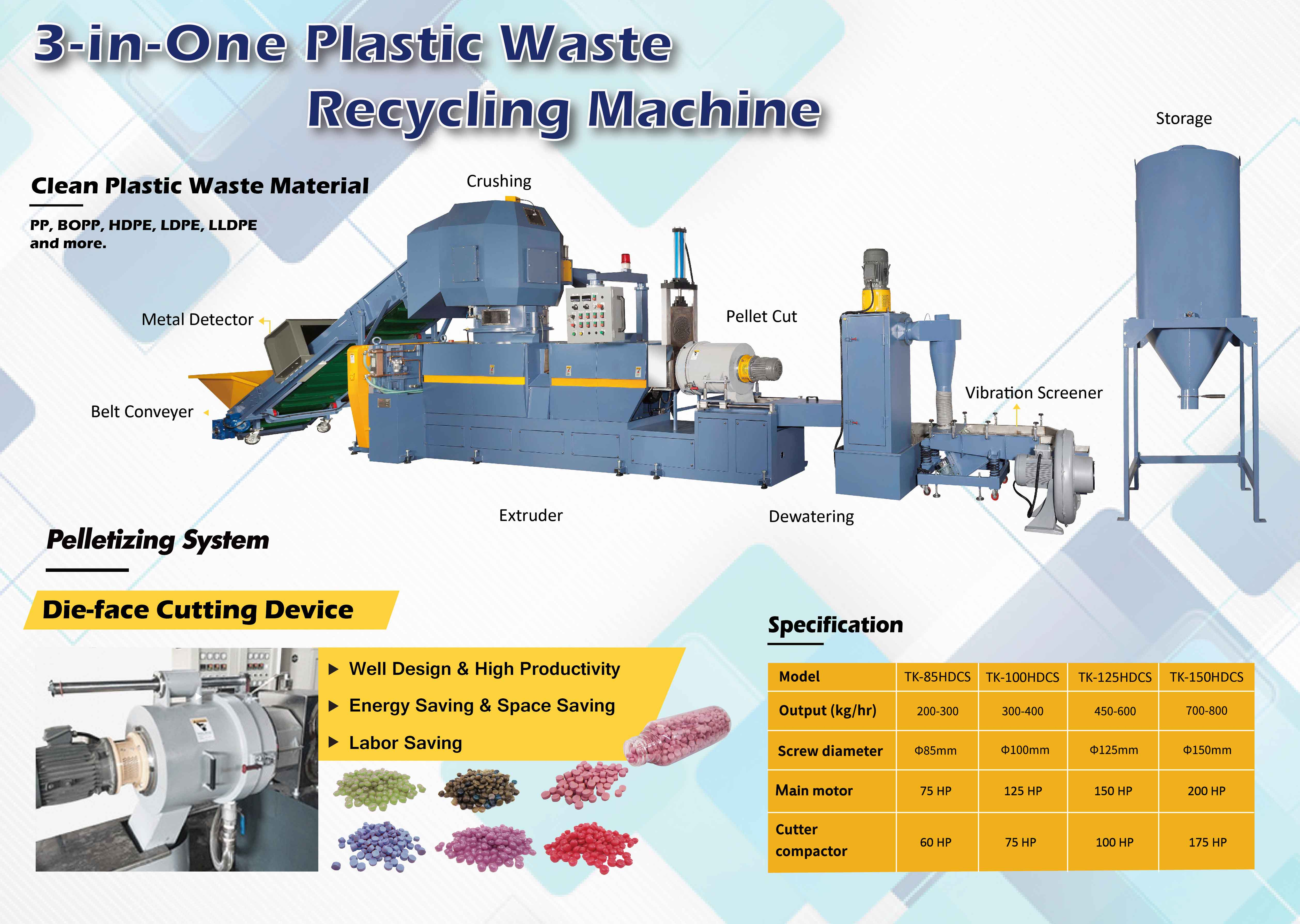 Plastic Waste Recycling Machinery Plastic Processing