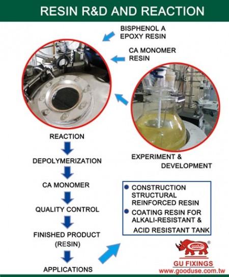 Resina I + D y proceso de reacción.
