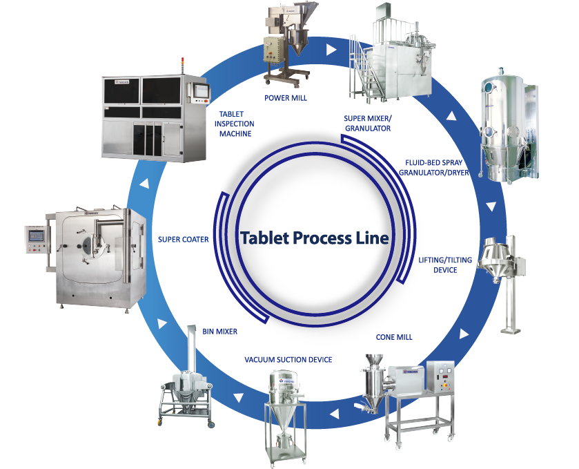 Tablet Process Line / Tablet Processing - . Tablet Process Line / Tablet Processing