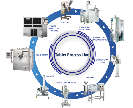 Tablet Process Line / Tablet Processing
