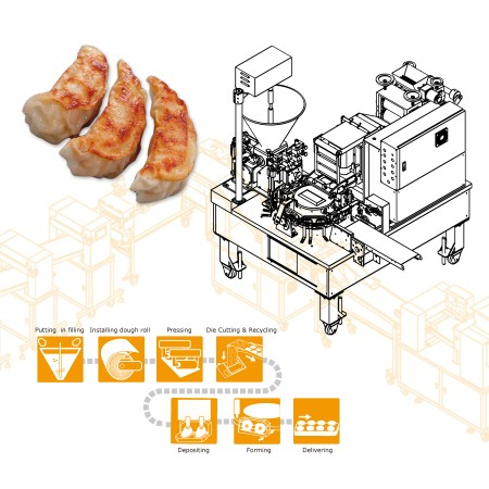 ANKO Automatic Dual Line Imitation Hand Made Dumpling Machine– Machinery Design for Spanish Company