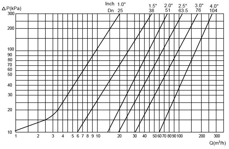 दबाव ड्रॉप / क्षमता आरेखFig.2 नोट निम्नलिखित के लिए नोट लागू होता है: मध्यम: पानी (20 डिग्री सेल्सियस) मापन: वीडीआई 2173 के अनुसार