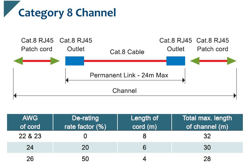 Was ist Verkabelung der Kategorie 8? - FAQs   Excellence Wire Ind ...