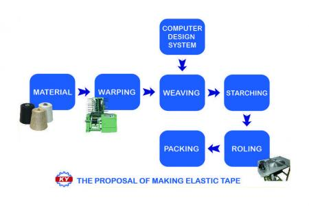The Proposal Of Making Elastic Tape